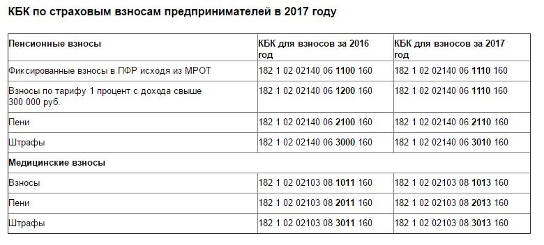 новые кбк по земельному налогу на 2017 год обувь
